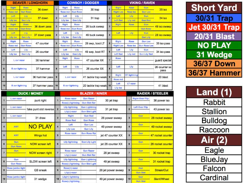 Blank Football Play Sheet Template Football Play Call Sheet