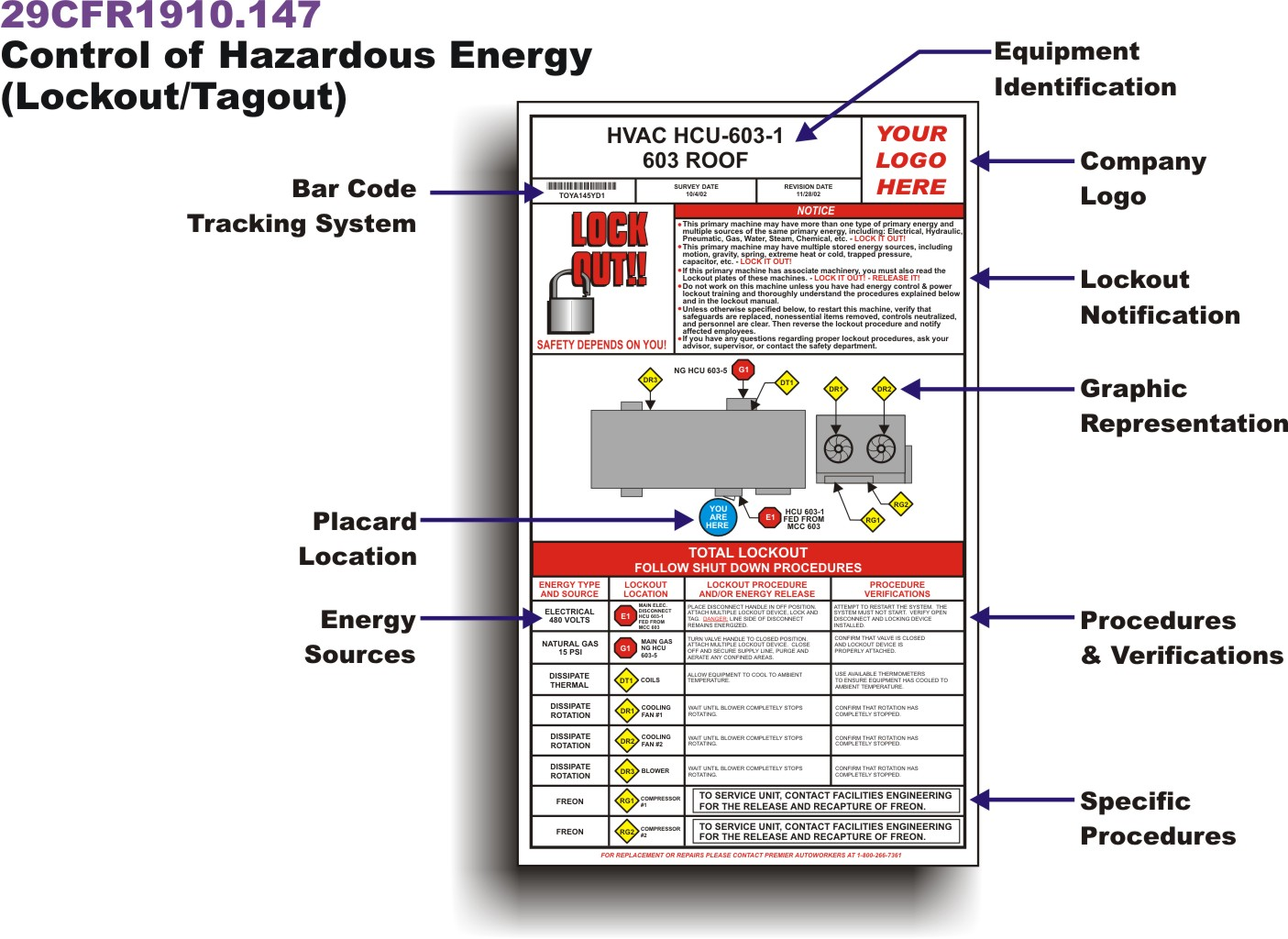 lockout tagout procedure Narco.penantly.co