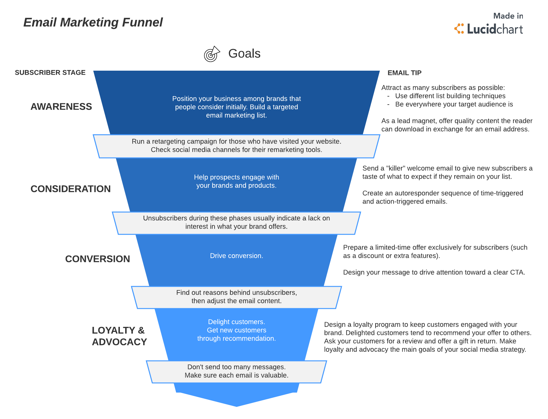Master the 5 Step Email Marketing Funnel | Lucidchart Blog