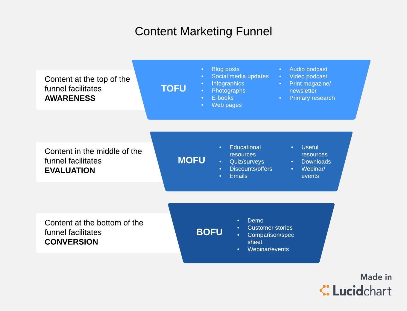 Marketing Funnel Template Pictures Of Content Marketing Funnel