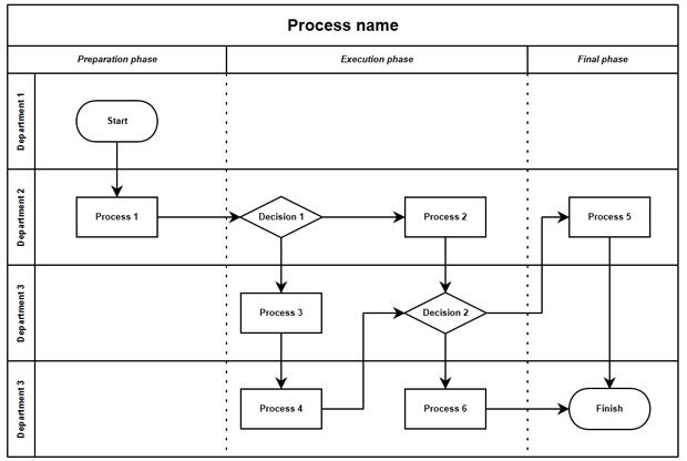 Swim Lane Template (Cross Functional Diagram)   tools4dev