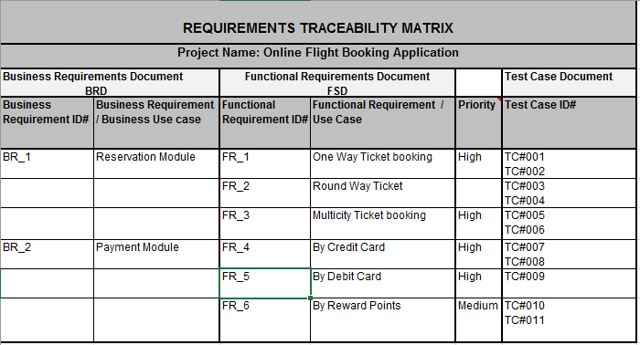 4 Simple steps to create Requirement Traceability Matrix (RTM